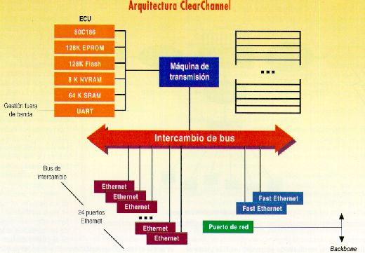 Arquitectura Clear Channel