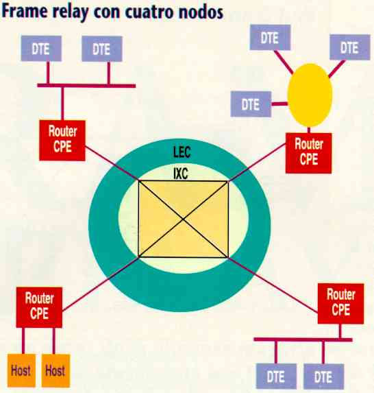 Red Frame Relay con 4 Nodos